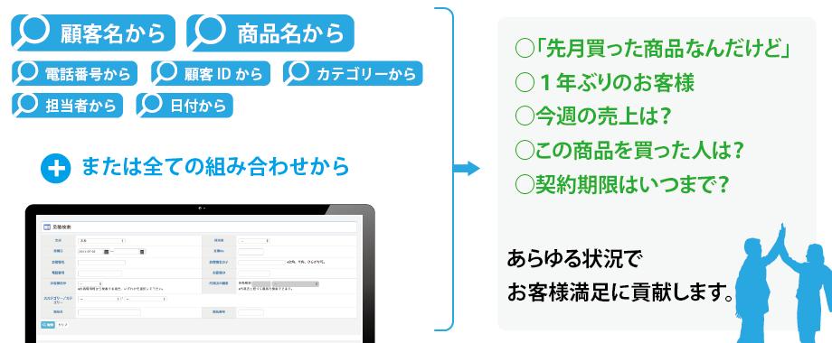 見積・請求もシンプルに活用できます。