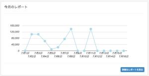 グラフ表示でわかりやすく