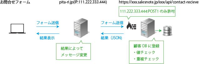 contact-api1